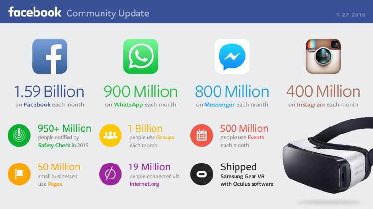 Facebook-dati-2016-768x432